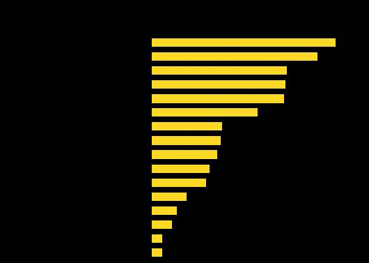 Теорія рішень «розумного» міста та можливості її реалізації на базі єдиної муніципальної платформи, автор Олексій Імас | Kyivstar Business Hub, зображення №26