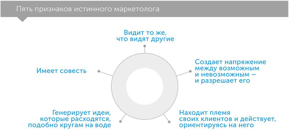 Это маркетинг: тебя не увидят, пока ты не научишься видеть, автор Сет Годин | Kyivstar Business Hub, изображение №2