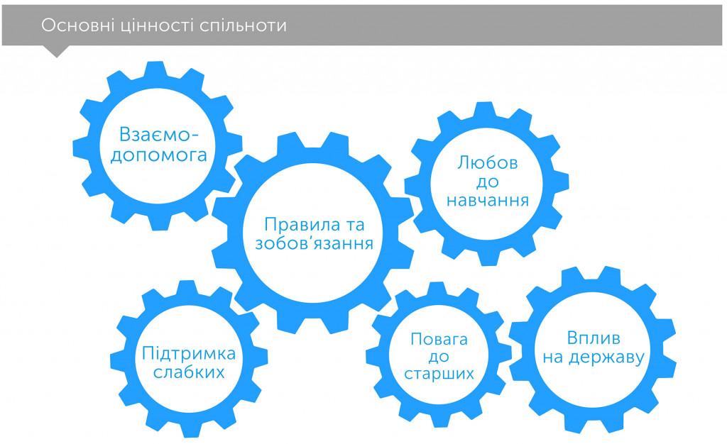 Третій стовп: як ринки та держава забувають про спільноту, автор Рагурам Раджан | Kyivstar Business Hub, зображення №2