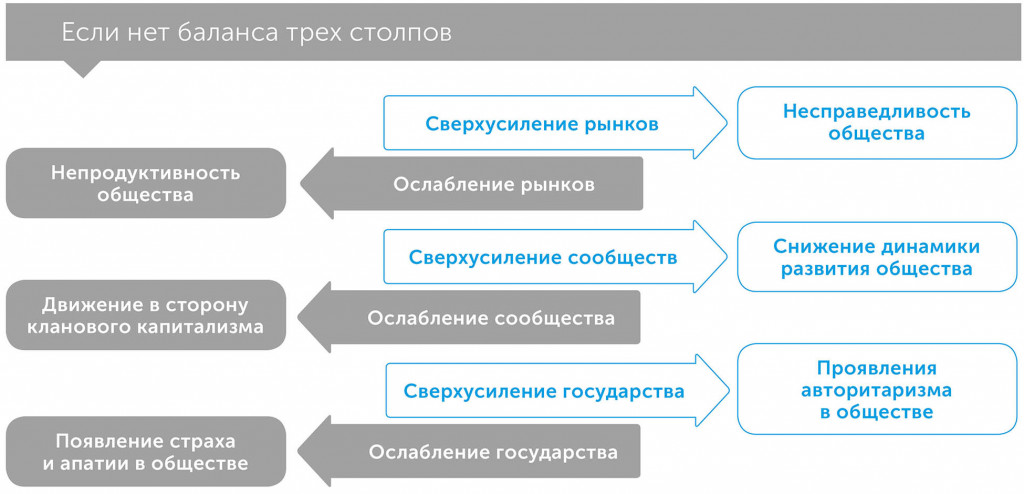 Третий столп: как рынки и государство забывают о сообществе, автор Раджан Рагурам | Kyivstar Business Hub, изображение №4