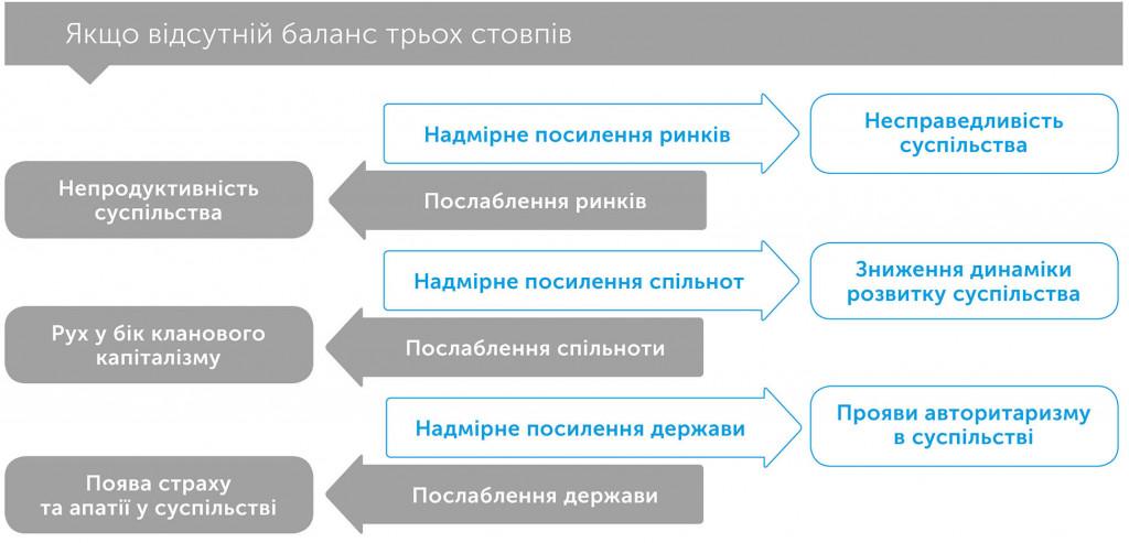 Третій стовп: як ринки та держава забувають про спільноту, автор Рагурам Раджан | Kyivstar Business Hub, зображення №4
