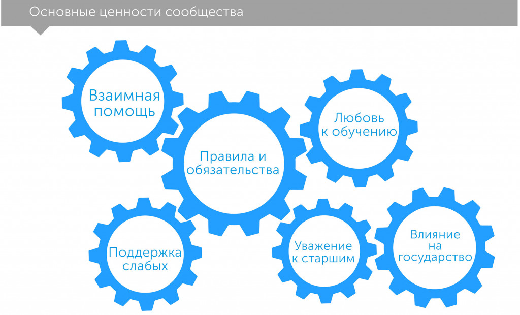 Третий столп: как рынки и государство забывают о сообществе, автор Раджан Рагурам | Kyivstar Business Hub, изображение №2