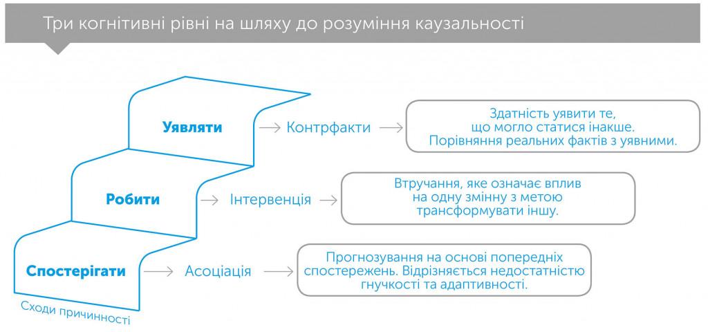 Чому? Нова наука про причинно-наслідковий зв'язок, автор Джуда Перл   Kyivstar Business Hub, зображення №2