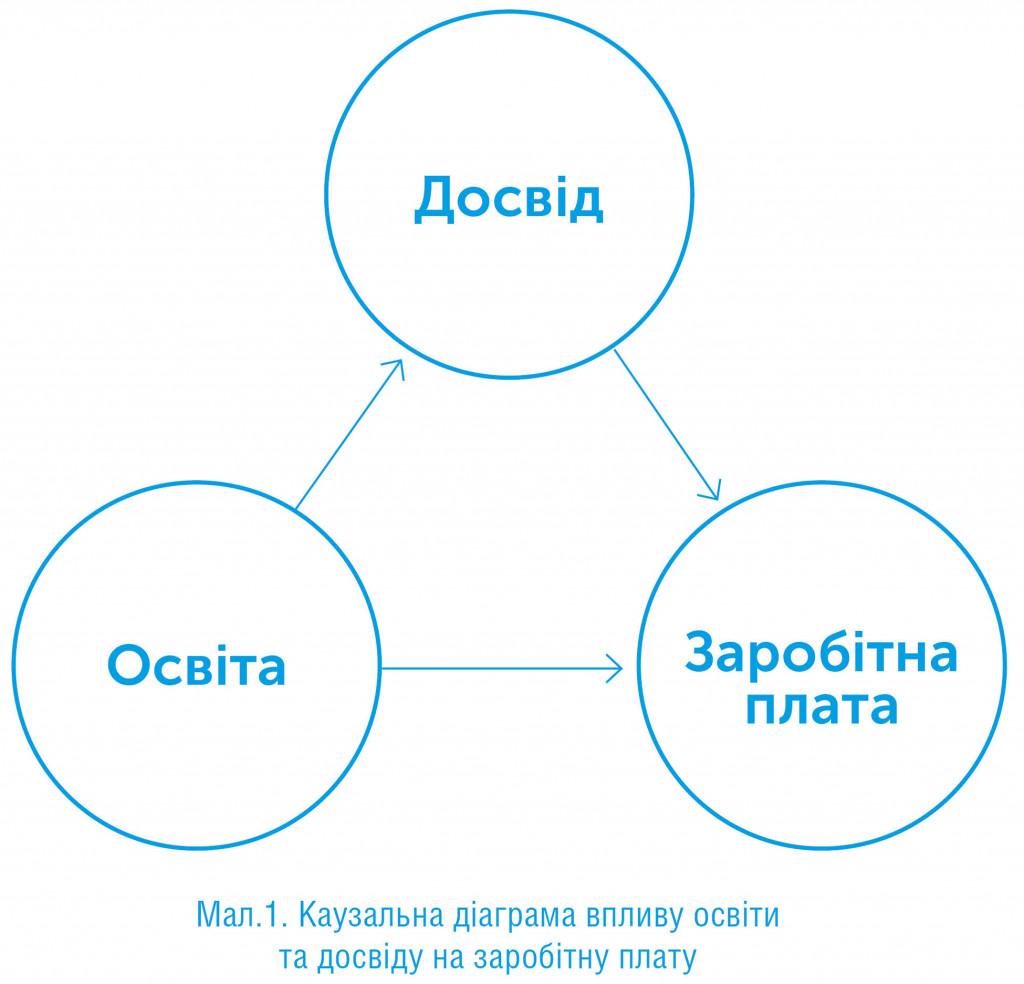 Чому? Нова наука про причинно-наслідковий зв'язок, автор Джуда Перл   Kyivstar Business Hub, зображення №3