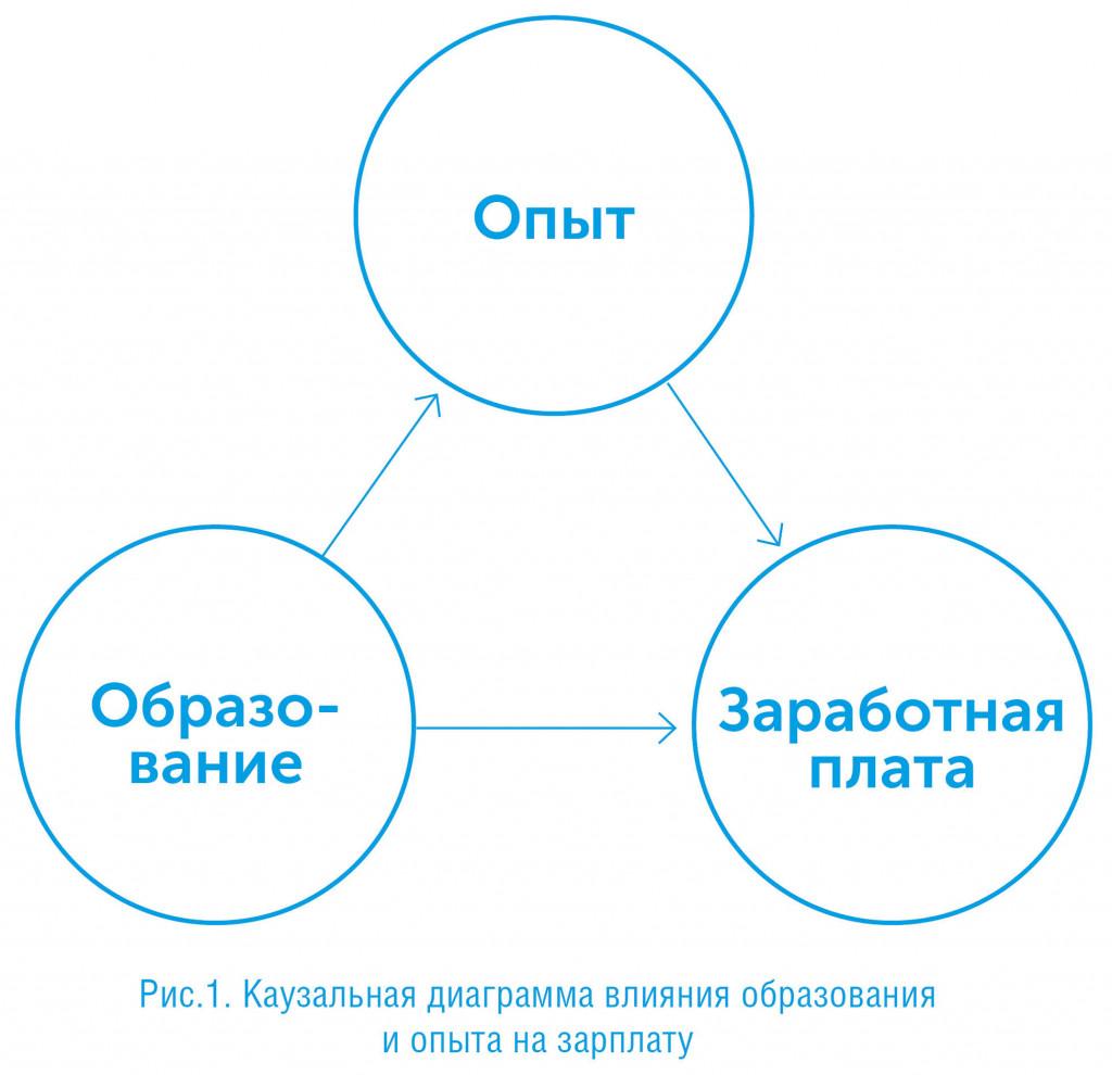 Почему? Новая наука о причинно-следственной связи, автор Перл Джуда | Kyivstar Business Hub, изображение №3