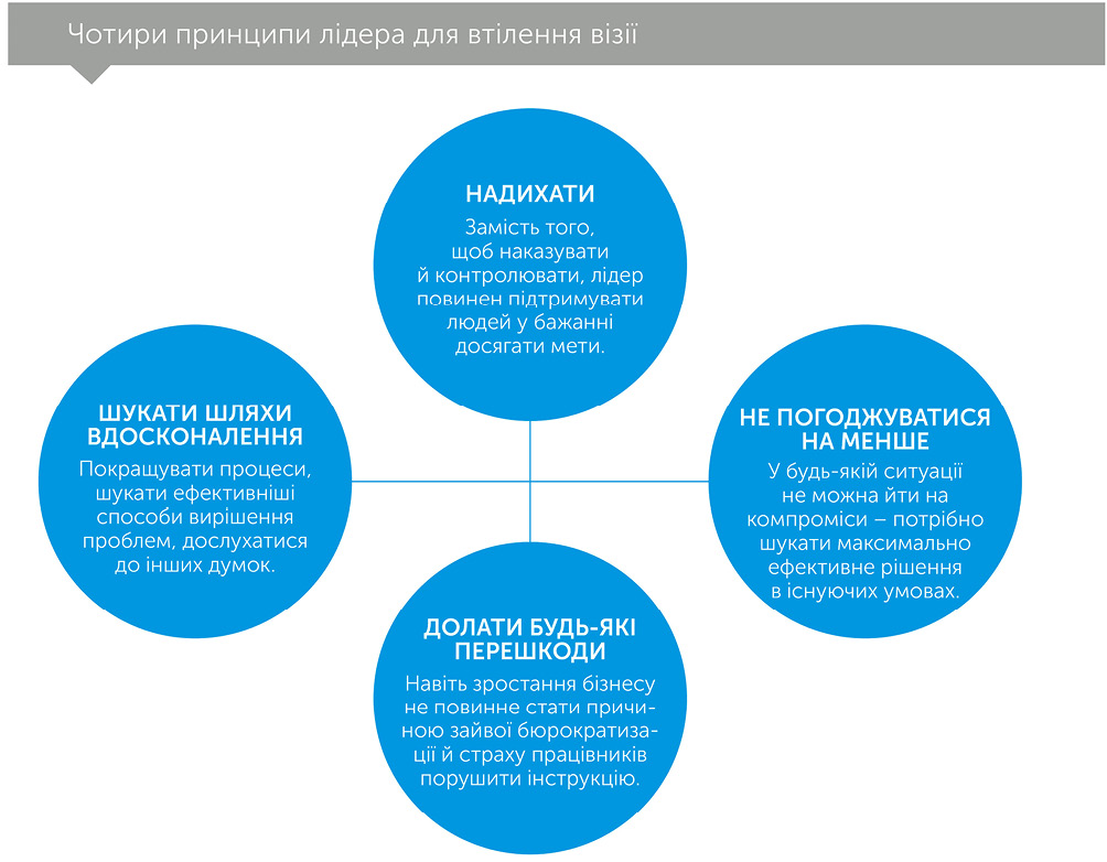 Майстерність перемагає: як стати найкращим у світі компромісу, автор Хорст Шульцe | Kyivstar Business Hub, зображення №3