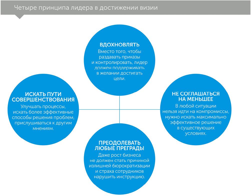 Мастерство побеждает: как стать лучшим в мире компромисса, автор Хорст Шульцe   Kyivstar Business Hub, изображение №3