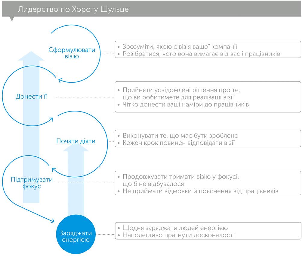 Майстерність перемагає: як стати найкращим у світі компромісу, автор Хорст Шульцe | Kyivstar Business Hub, зображення №2