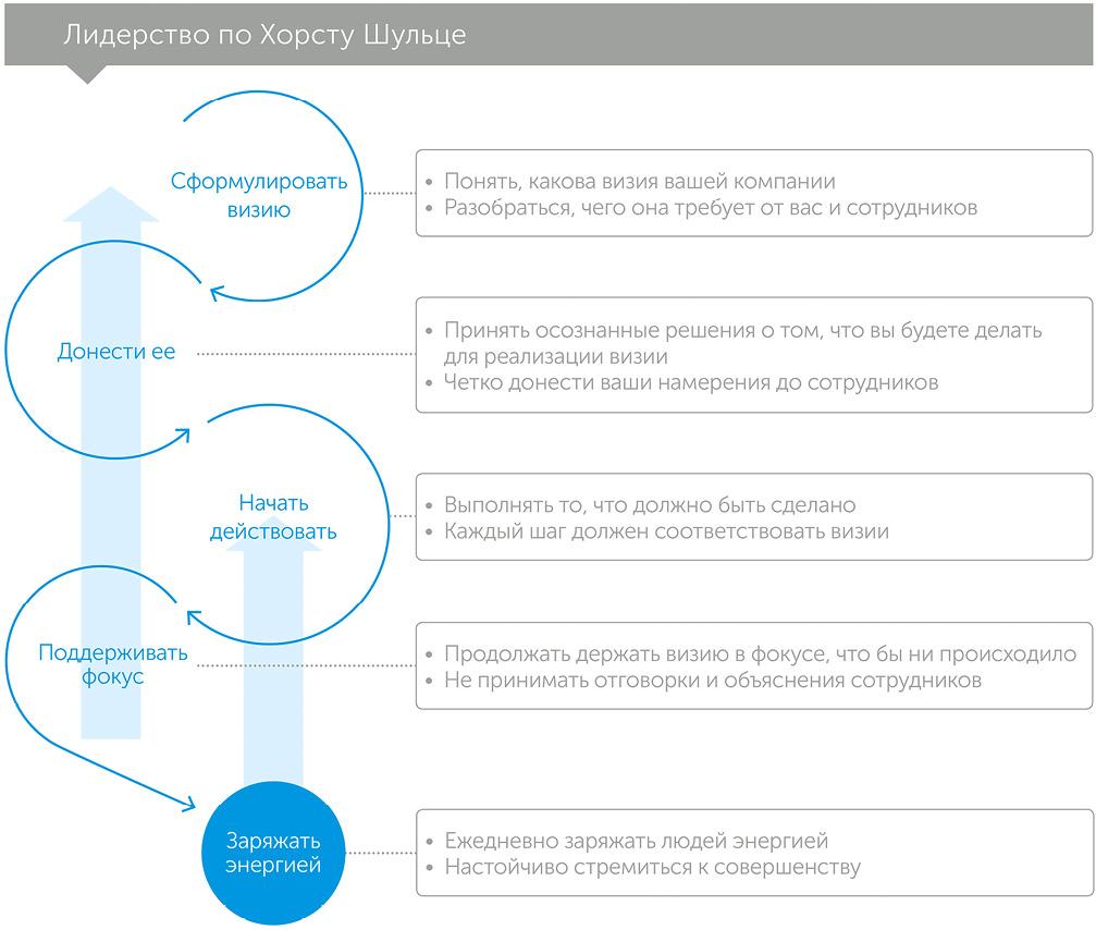 Мастерство побеждает: как стать лучшим в мире компромисса, автор Хорст Шульцe   Kyivstar Business Hub, изображение №2