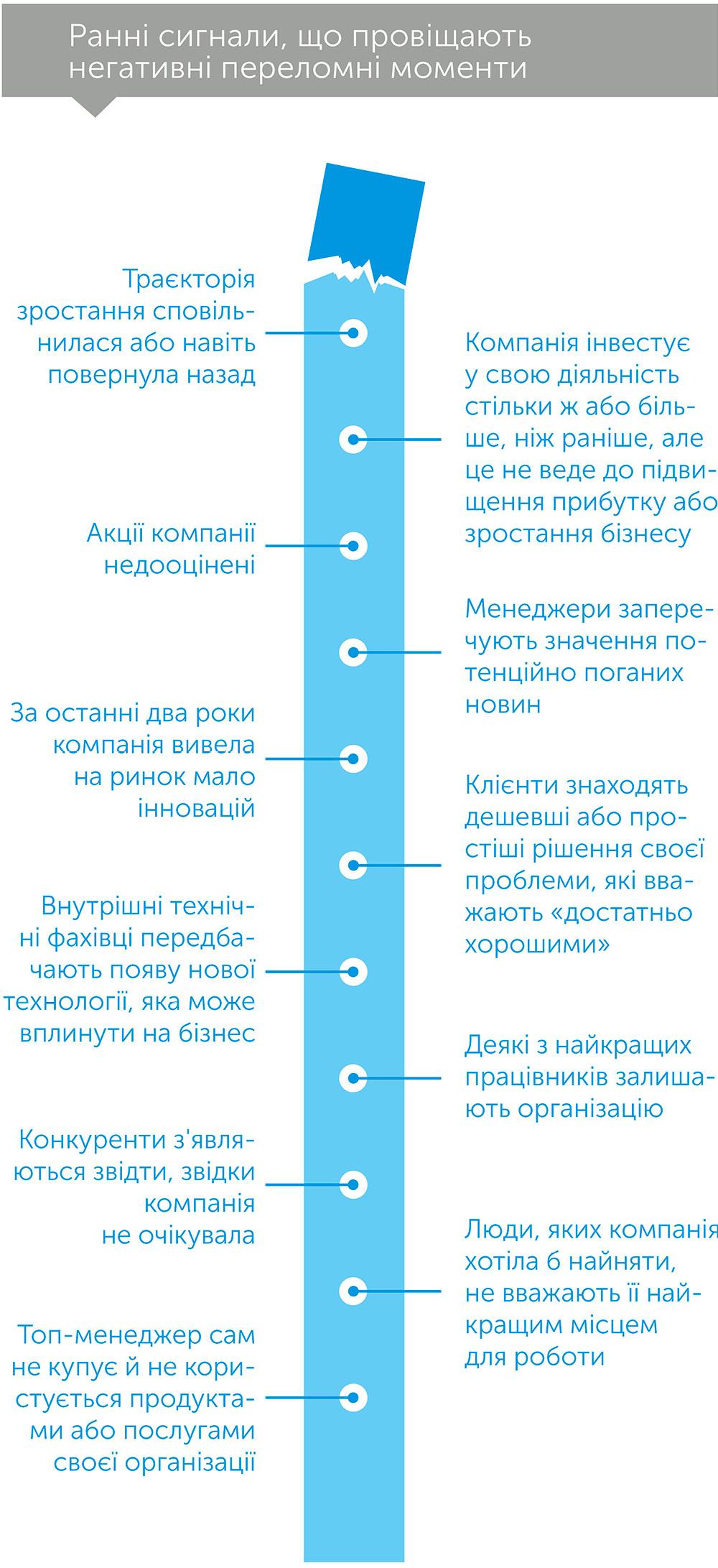 Зазирнути за ріг: як розпізнати переломний момент до того, як він настане, автор Рита МакГрат | Kyivstar Business Hub, зображення №3