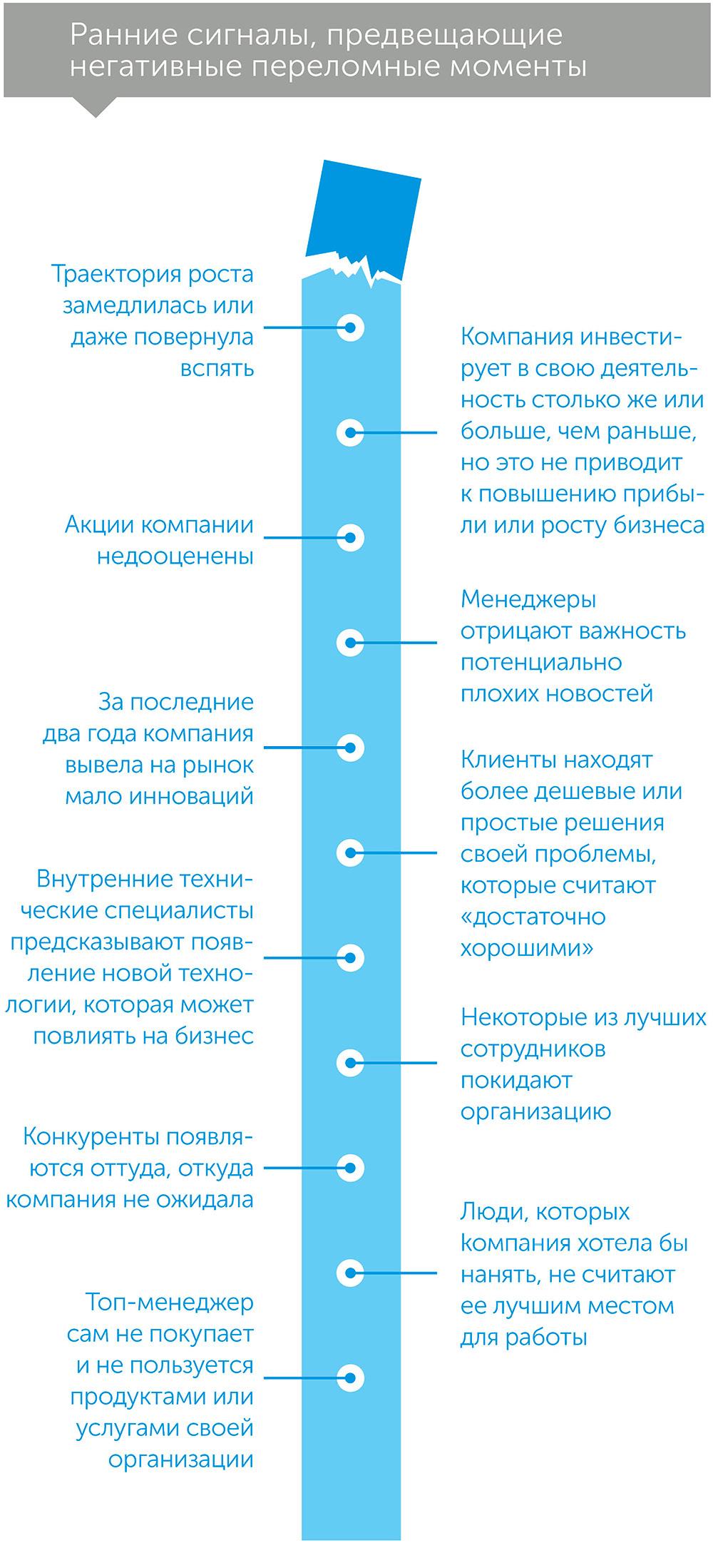 Заглянуть за угол: как распознать переломный момент до того, как он произойдет, автор Рита МакГрат | Kyivstar Business Hub, изображение №3