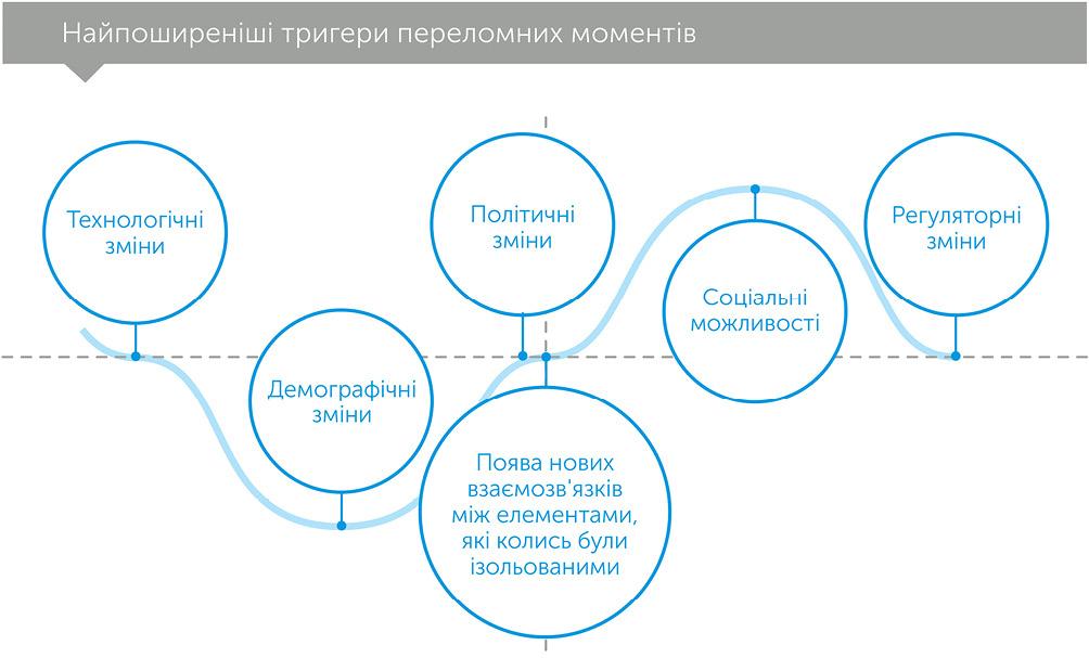 Зазирнути за ріг: як розпізнати переломний момент до того, як він настане, автор Рита МакГрат | Kyivstar Business Hub, зображення №2