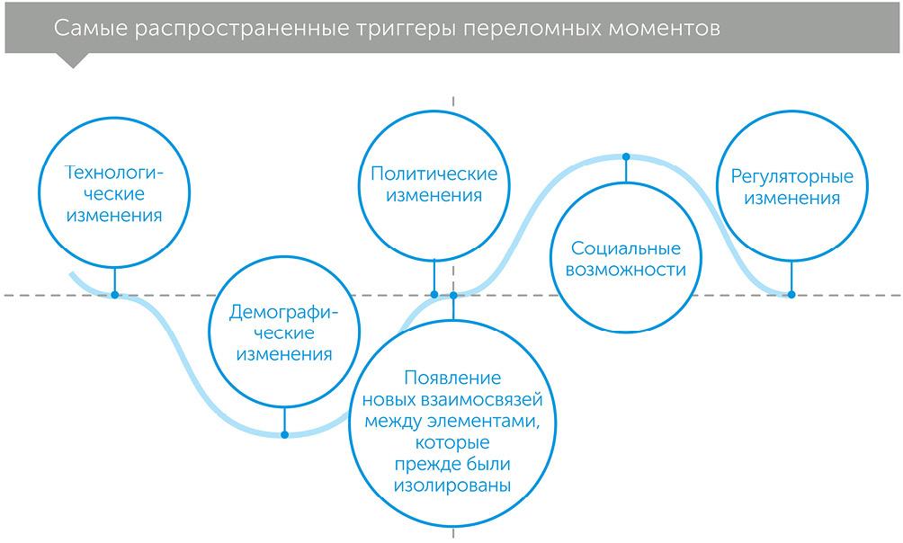 Заглянуть за угол: как распознать переломный момент до того, как он произойдет, автор Рита МакГрат | Kyivstar Business Hub, изображение №2