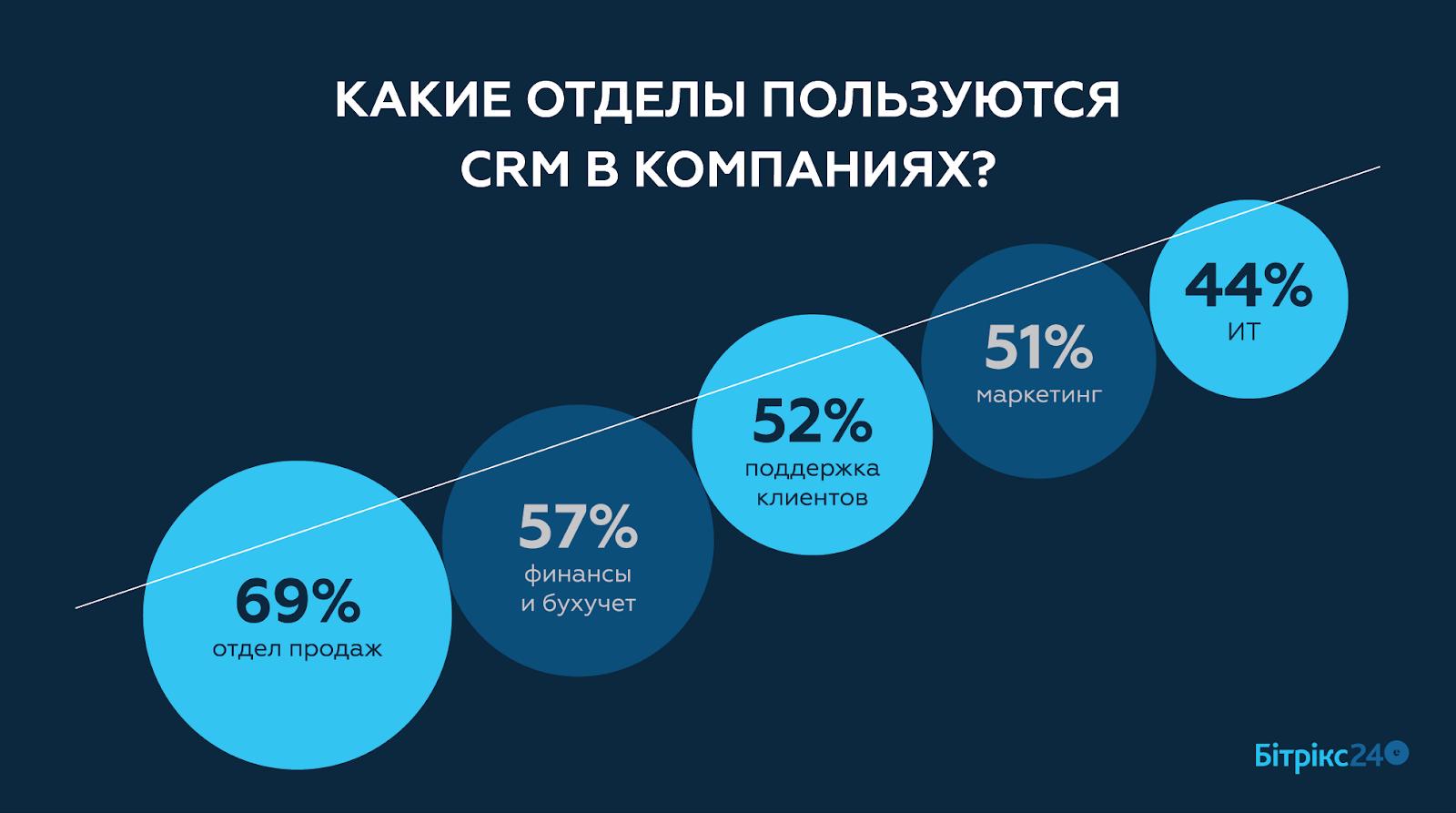 Продавец, который всегда доступен. Как мобильные CRM изменили бизнес | Kyivstar Business Hub изображение №2