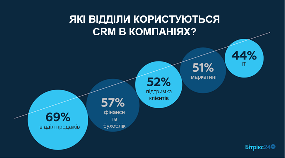 Продавець, який завжди доступний. Як мобільні CRM змінили бізнес | Kyivstar Business Hub зображення №2