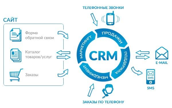 Продавец, который всегда доступен. Как мобильные CRM изменили бизнес | Kyivstar Business Hub изображение №3