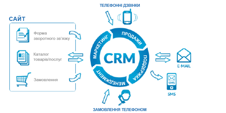 Продавець, який завжди доступний. Як мобільні CRM змінили бізнес | Kyivstar Business Hub зображення №3