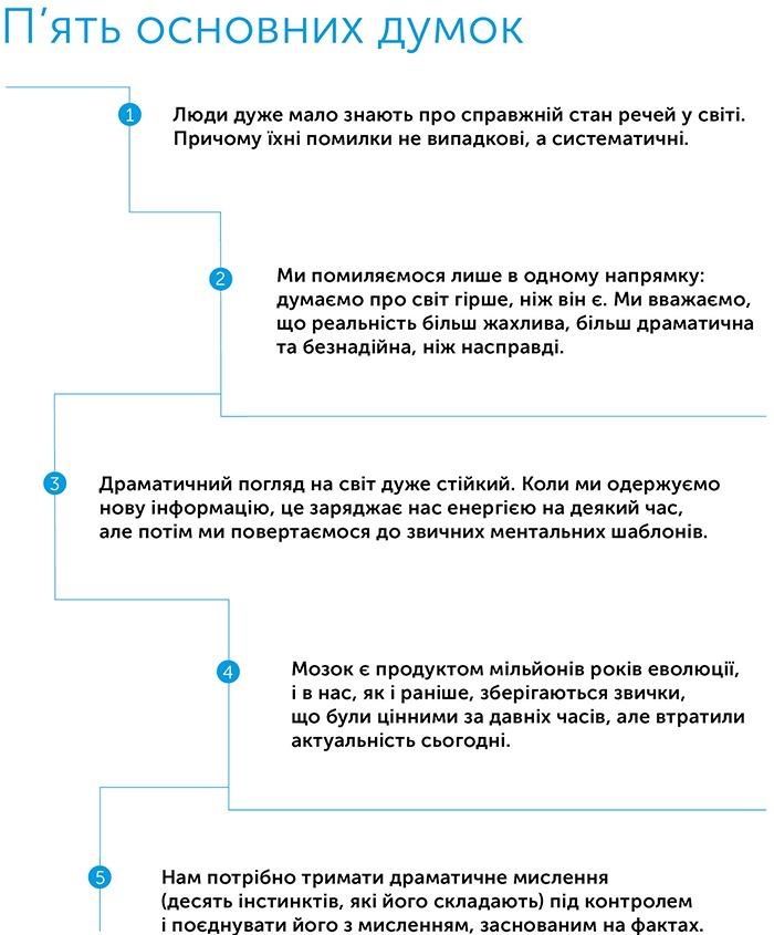 Фактологiчнiсть: 10 причин, чому ми помиляємося щодо світу і чому все набагато краще, ніж вам здається, автор Ханс Рослінг   Kyivstar Business Hub, зображення №2