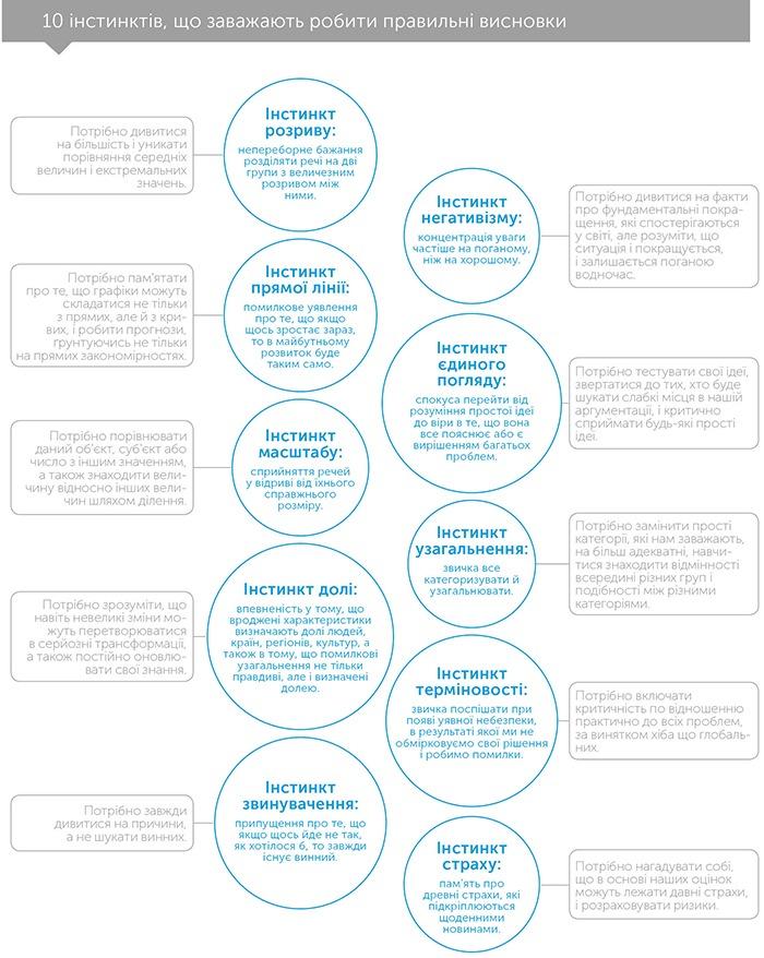 Фактологiчнiсть: 10 причин, чому ми помиляємося щодо світу і чому все набагато краще, ніж вам здається, автор Ханс Рослінг   Kyivstar Business Hub, зображення №3