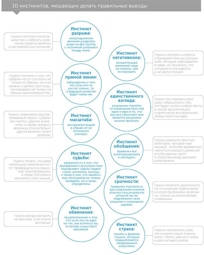 Фактологичность: 10 причин, почему мы ошибаемся относительно мира и почему все гораздо лучше, чем вам кажется, автор Ханс Рослинг   Kyivstar Business Hub, изображение №3