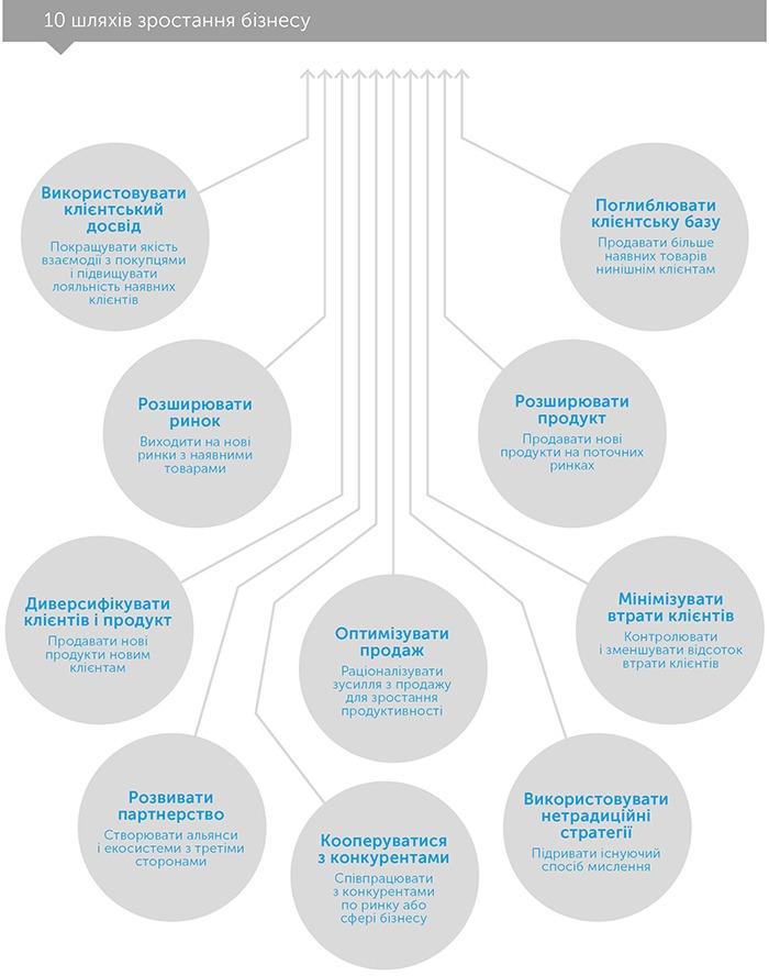 IQ зростання. Як приймати важливі рішення в бізнесі, автор Тіффані Бова | Kyivstar Business Hub, зображення №3