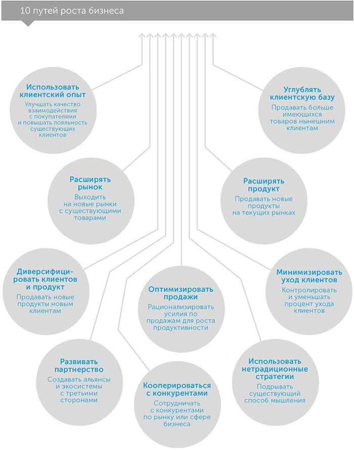 IQ роста. Как принимать важные решения в бизнесе, автор Тиффани Бова | Kyivstar Business Hub, изображение №3