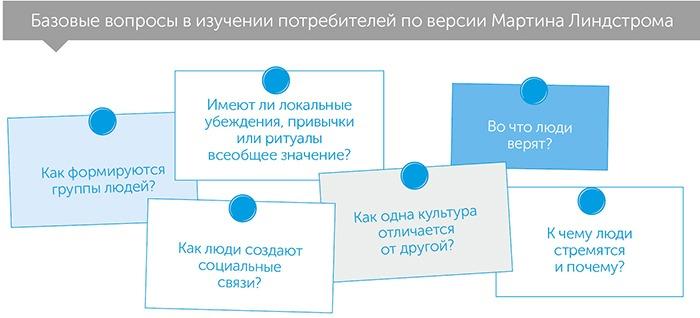 Маленькие данные: ключики к пониманию мегатрендов, автор Мартин Линдстром   Kyivstar Business Hub, изображение №3