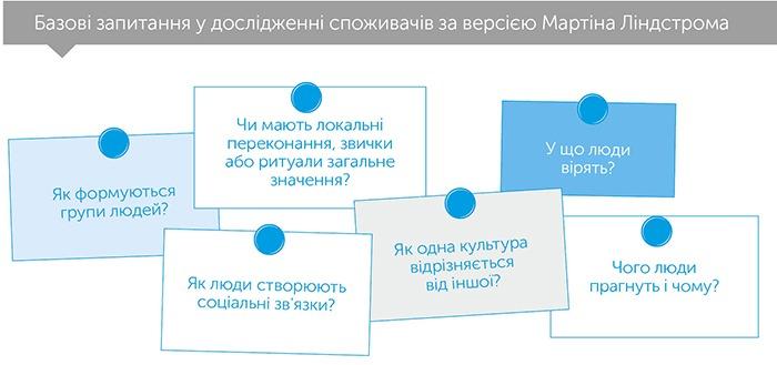 Маленькі дані: ключики до розуміння мегатрендів, автор Мартін Ліндстром   Kyivstar Business Hub, зображення №3