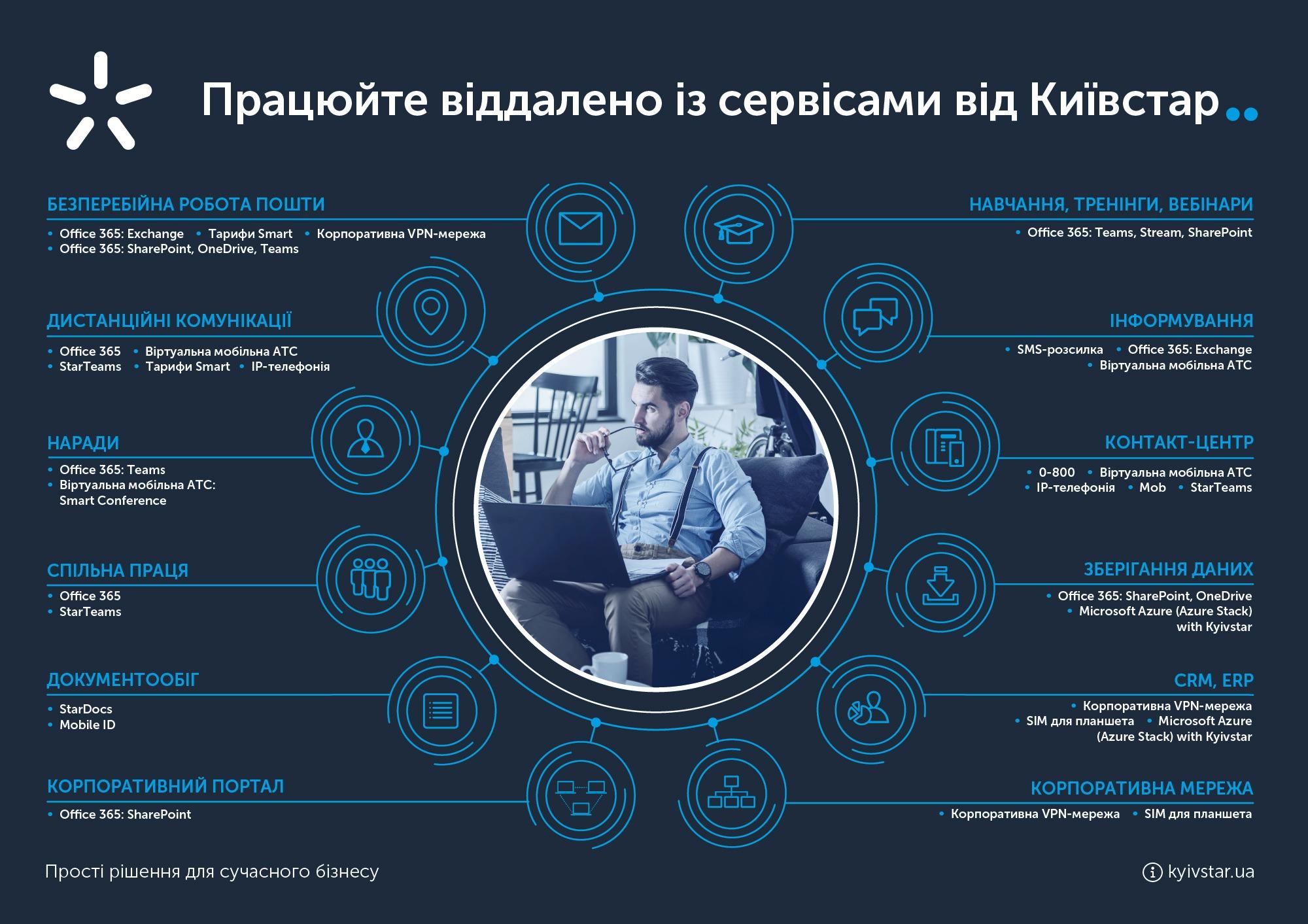 Киевстар рекомендует ТОП решений для организации удаленной работы компаний | Kyivstar Business Hub изображение №2