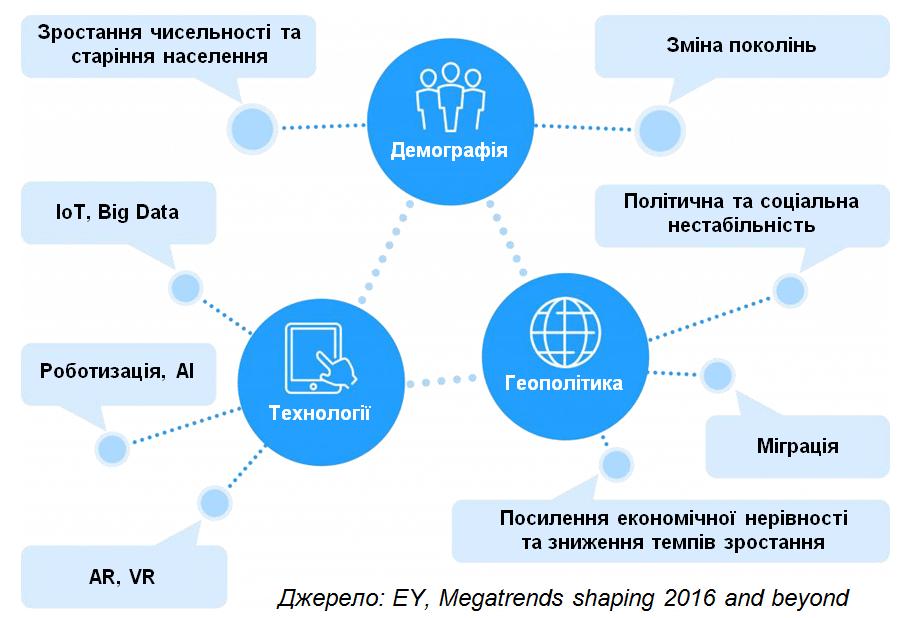 Як побудувати організацію майбутнього: нові тенденції в управлінні персоналом, автор Ольга Горбановська | Kyivstar Business Hub, зображення №3