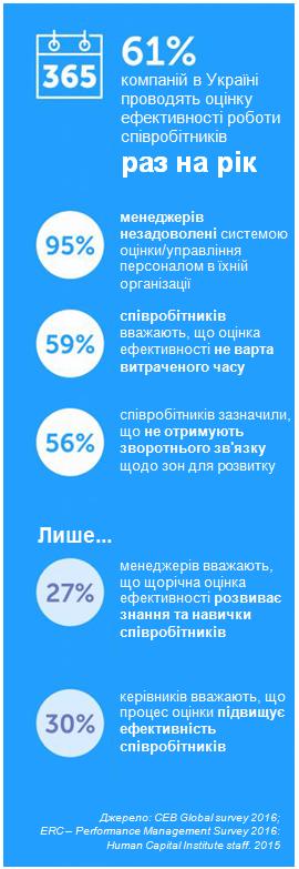 Як побудувати організацію майбутнього: нові тенденції в управлінні персоналом, автор Ольга Горбановська | Kyivstar Business Hub, зображення №12