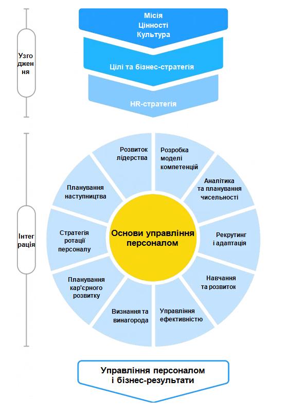 Як побудувати організацію майбутнього: нові тенденції в управлінні персоналом, автор Ольга Горбановська | Kyivstar Business Hub, зображення №4