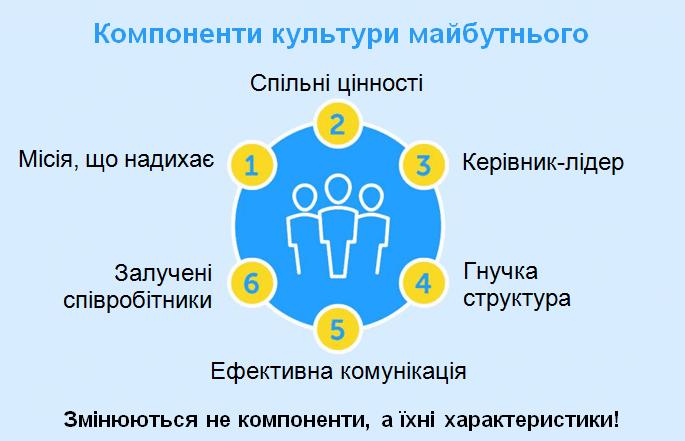 Як побудувати організацію майбутнього: нові тенденції в управлінні персоналом, автор Ольга Горбановська | Kyivstar Business Hub, зображення №5