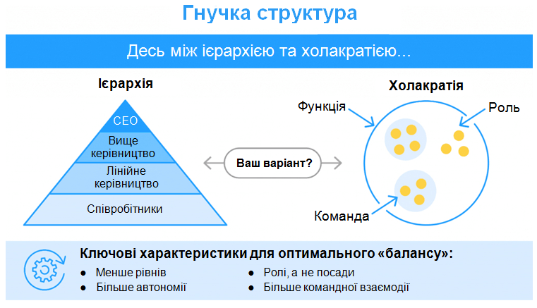 Як побудувати організацію майбутнього: нові тенденції в управлінні персоналом, автор Ольга Горбановська | Kyivstar Business Hub, зображення №7