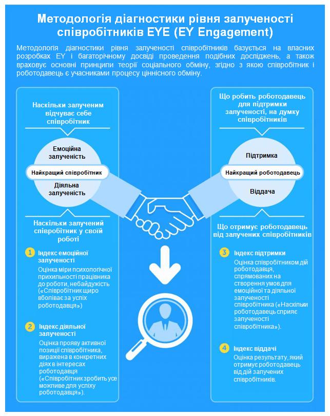 Як побудувати організацію майбутнього: нові тенденції в управлінні персоналом, автор Ольга Горбановська | Kyivstar Business Hub, зображення №8
