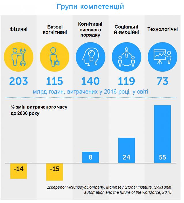 Як побудувати організацію майбутнього: нові тенденції в управлінні персоналом, автор Ольга Горбановська | Kyivstar Business Hub, зображення №9