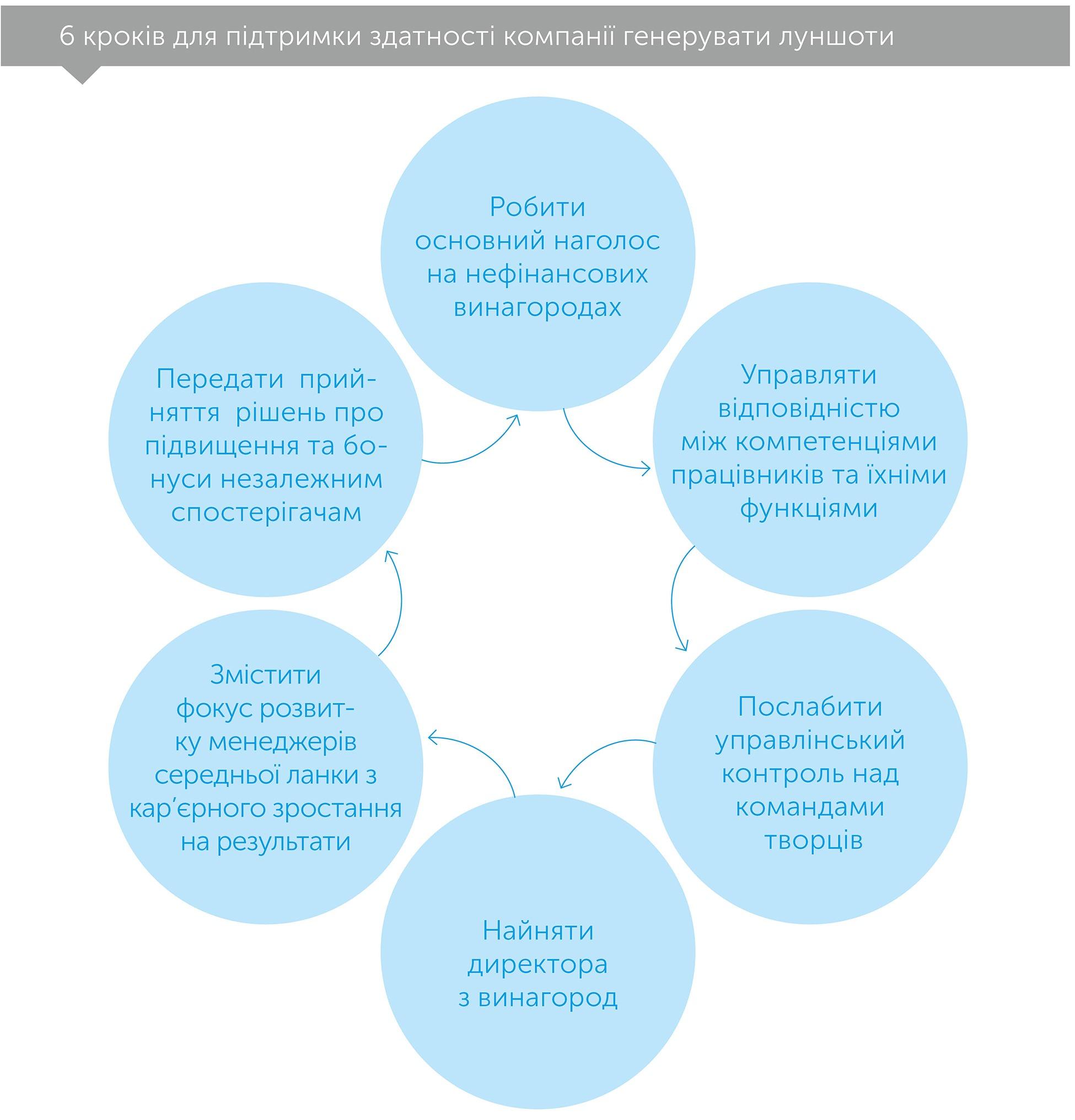 Луншоти, автор Сафі Баколл   Kyivstar Business Hub, зображення №2