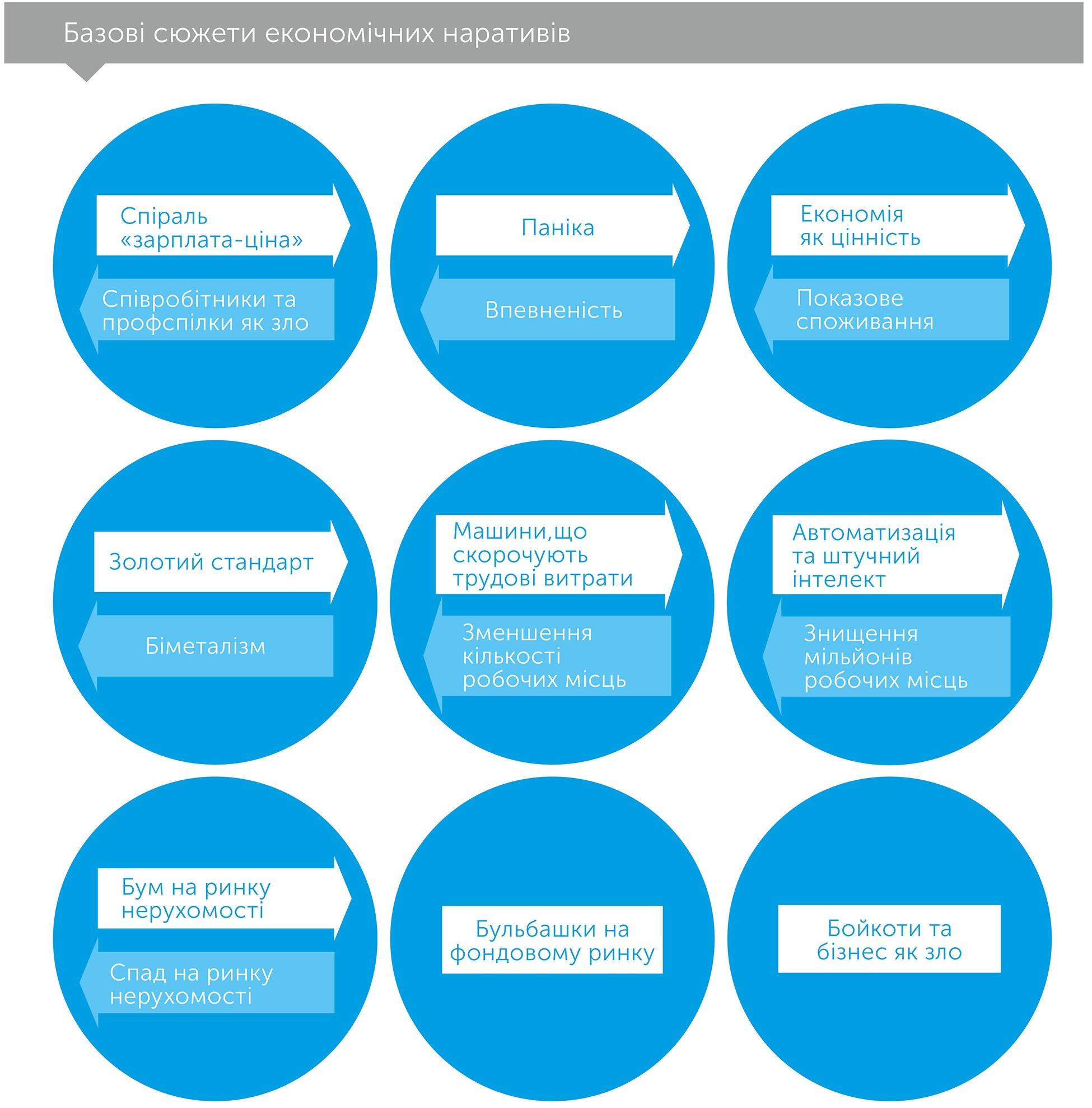 Наративна економіка, автор Роберт Шиллер | Kyivstar Business Hub, зображення №2