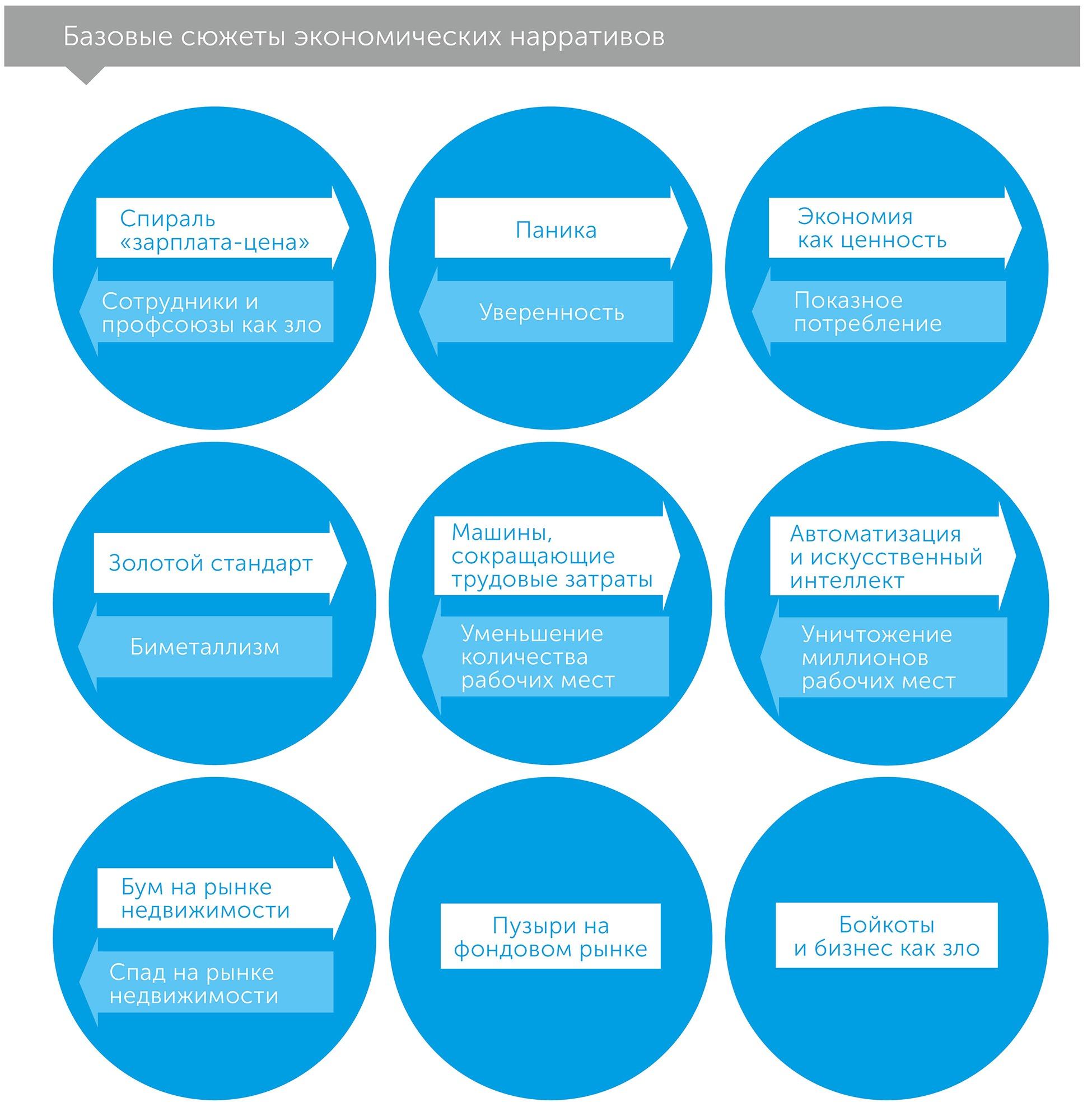 Нарративная экономика, автор Шиллер Роберт | Kyivstar Business Hub, изображение №2