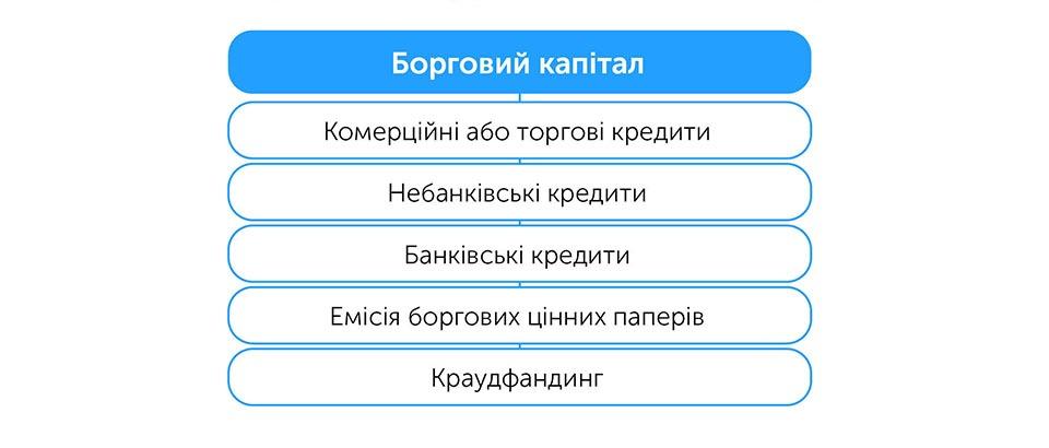 Бізнес: підготовка до зростання | Kyivstar Business Hub зображення №11