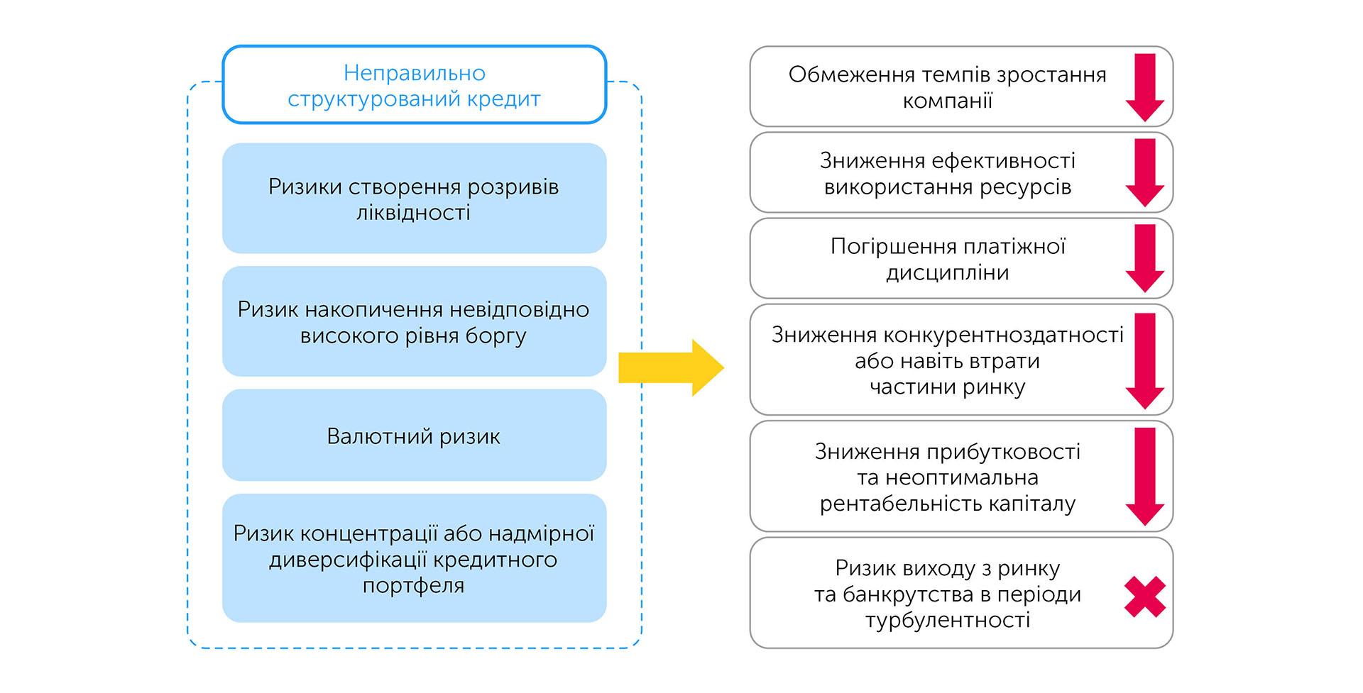 Бізнес: підготовка до зростання | Kyivstar Business Hub зображення №17