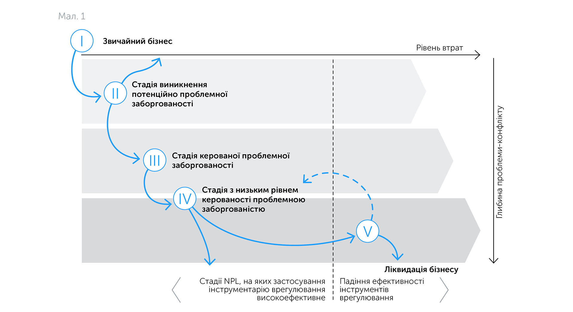 Бізнес: підготовка до зростання | Kyivstar Business Hub зображення №20
