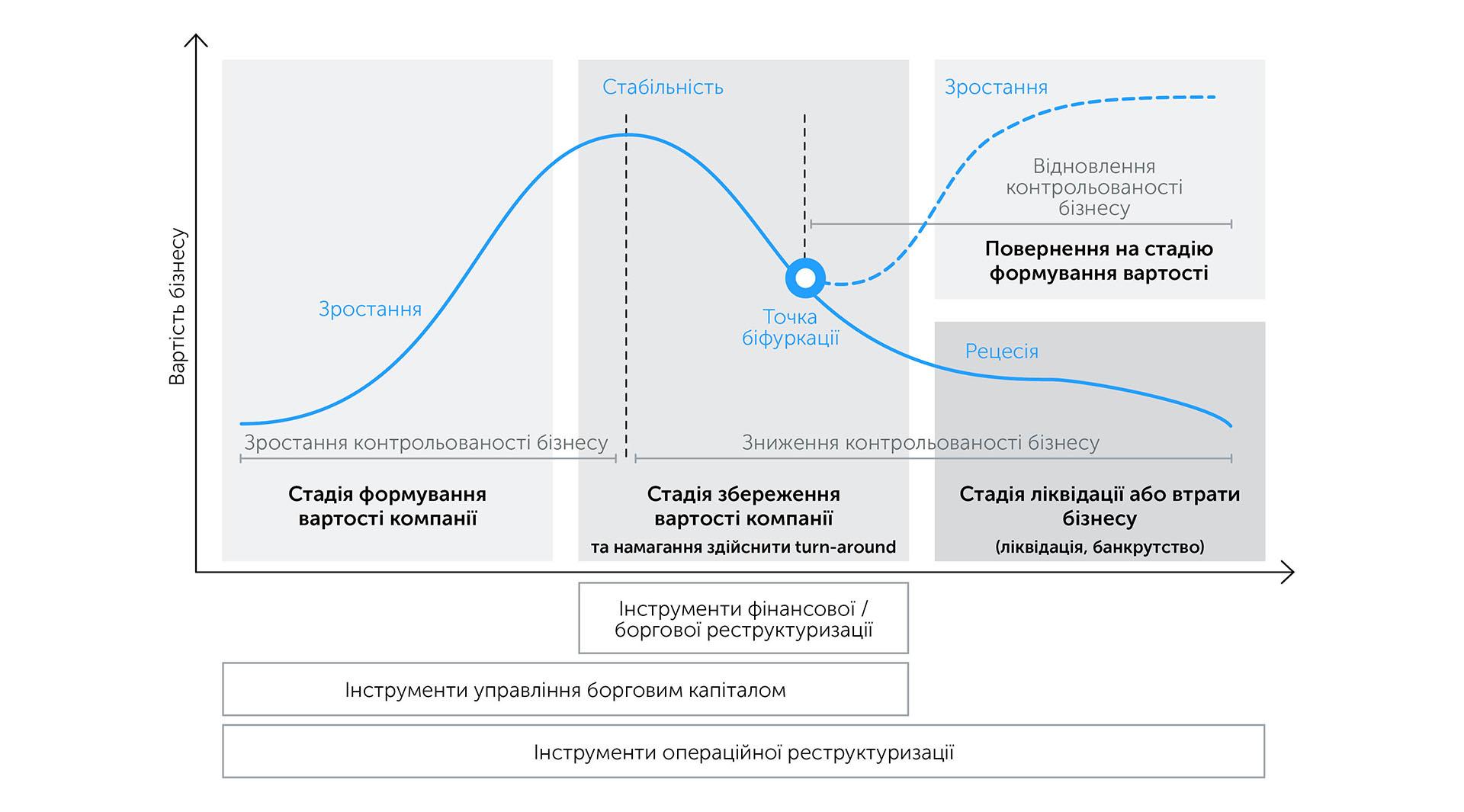 Бізнес: підготовка до зростання | Kyivstar Business Hub зображення №30