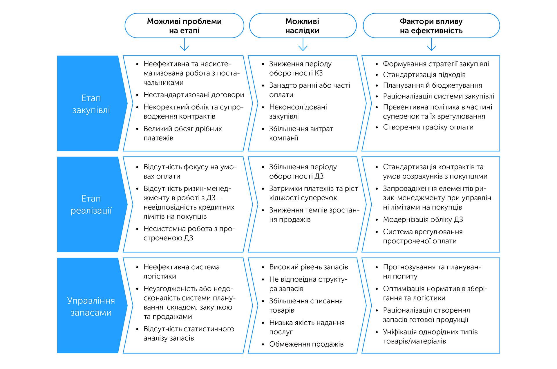 Бізнес: підготовка до зростання | Kyivstar Business Hub зображення №35