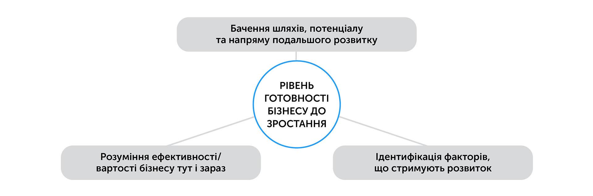 Бізнес: підготовка до зростання | Kyivstar Business Hub зображення №44