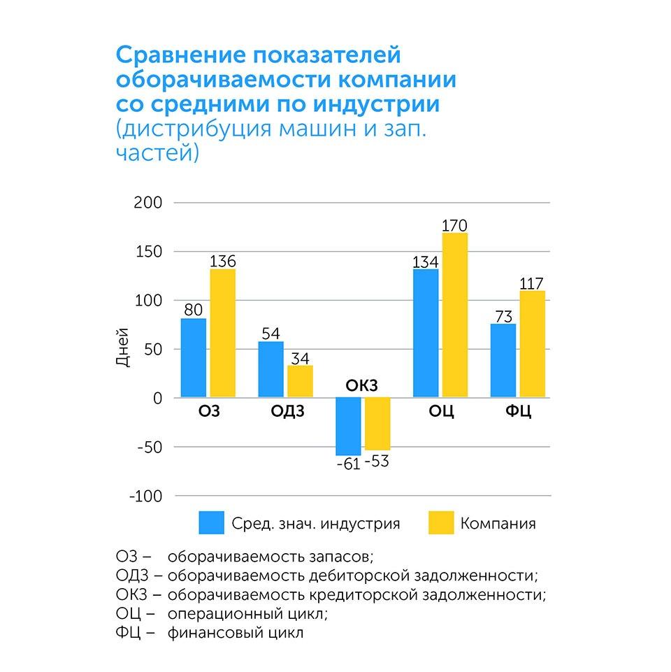 Бизнес: подготовка к росту   Kyivstar Business Hub изображение №37