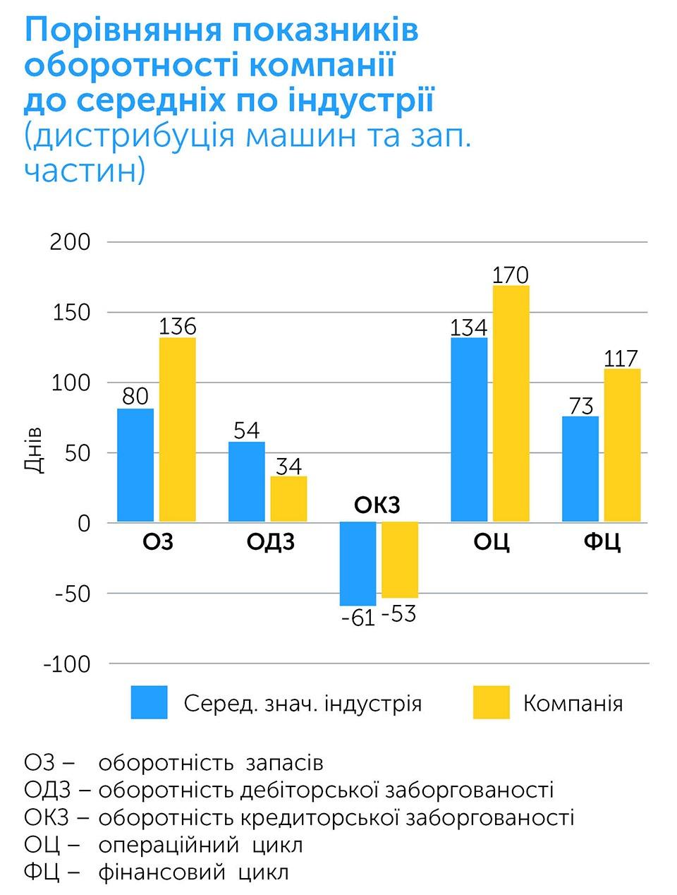 Бізнес: підготовка до зростання | Kyivstar Business Hub зображення №36