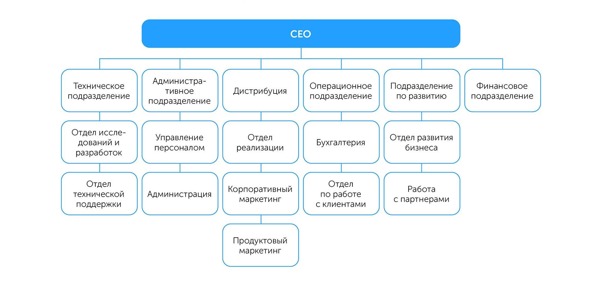 Бизнес: подготовка к росту   Kyivstar Business Hub изображение №39