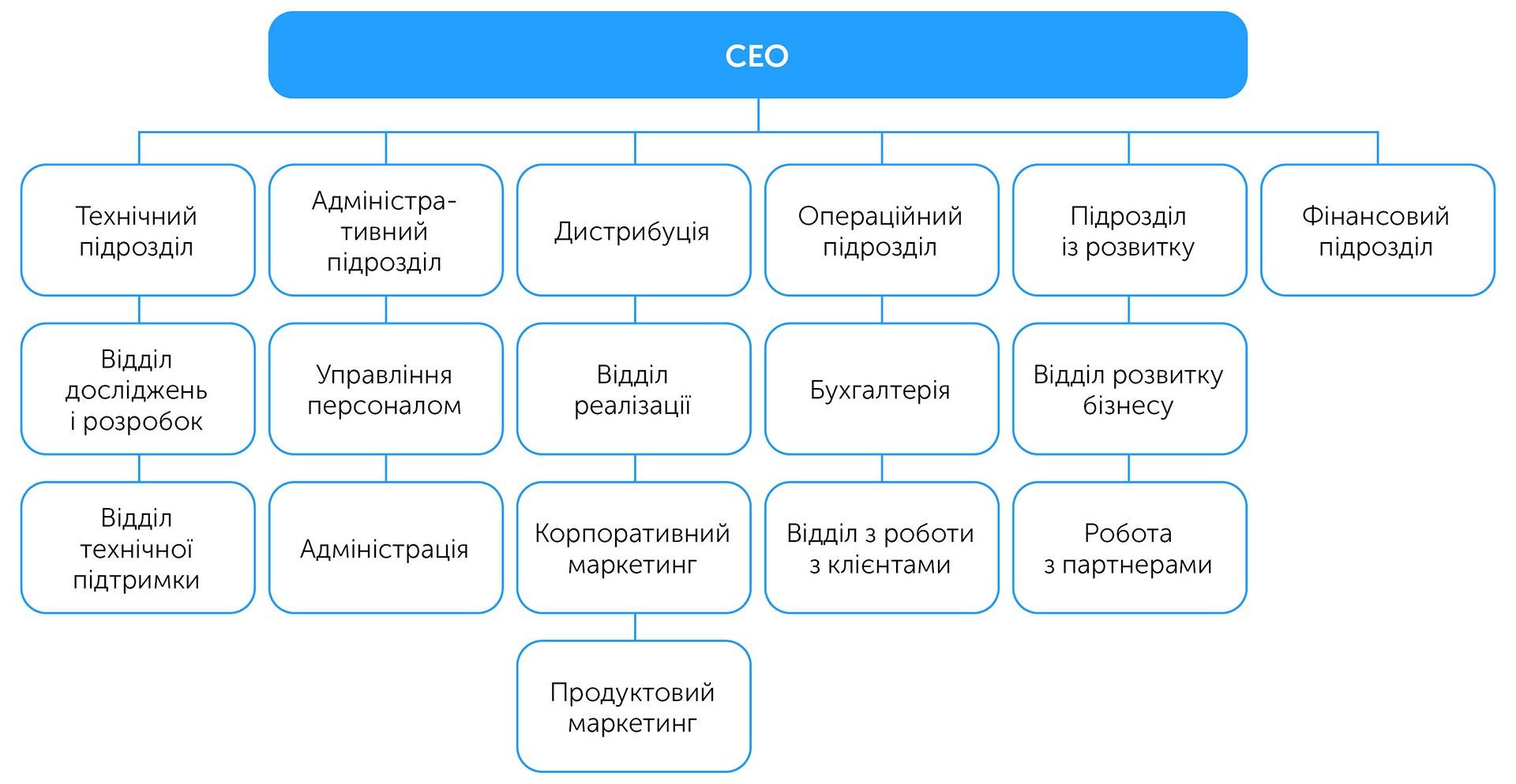 Бізнес: підготовка до зростання | Kyivstar Business Hub зображення №38