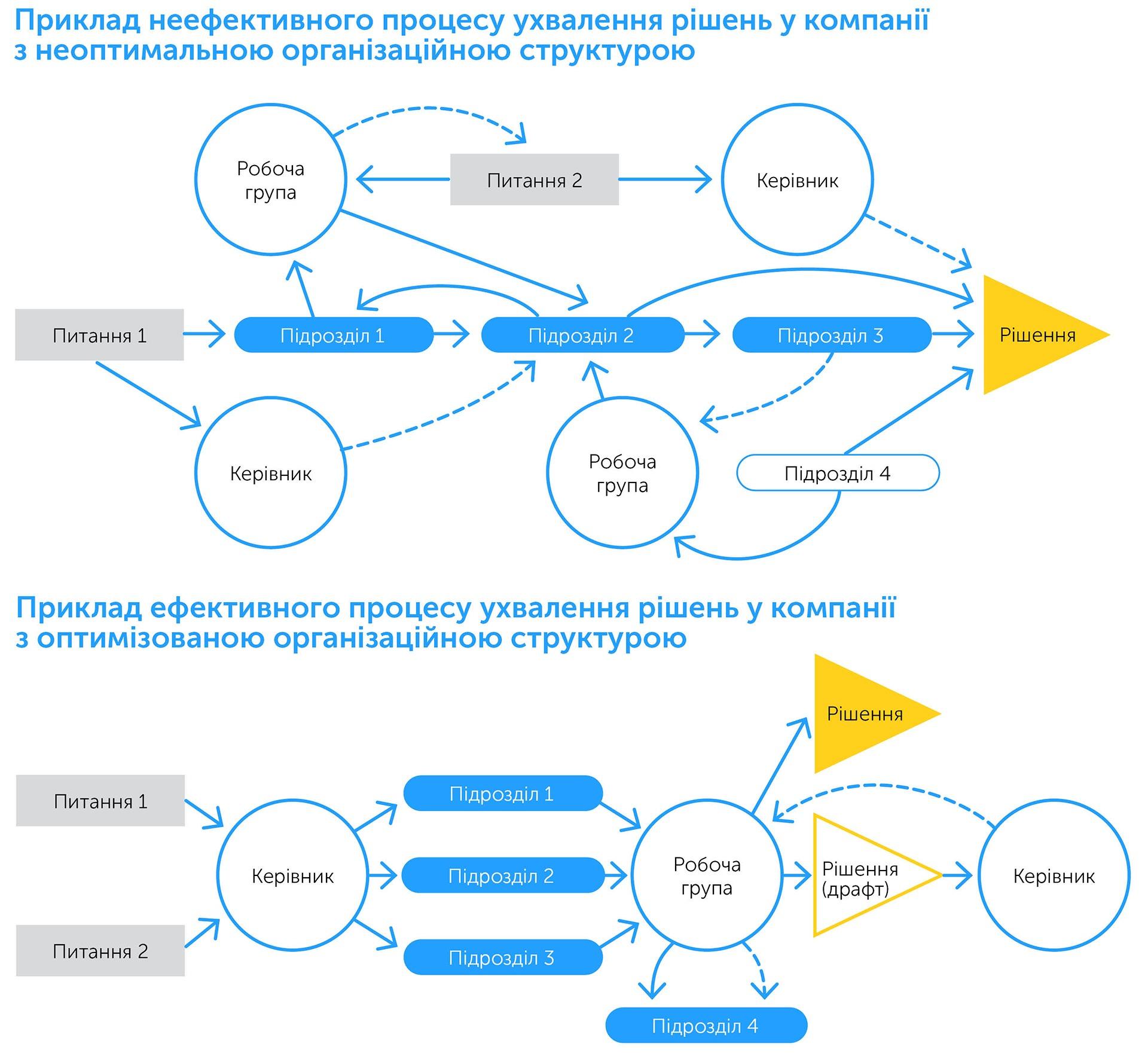 Бізнес: підготовка до зростання | Kyivstar Business Hub зображення №39